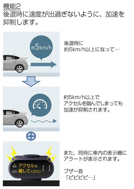 TOYOTA、後付けの踏み間違い加速抑制システムを発売 | TOYOTA | トヨタグローバルニュースルーム (52368)