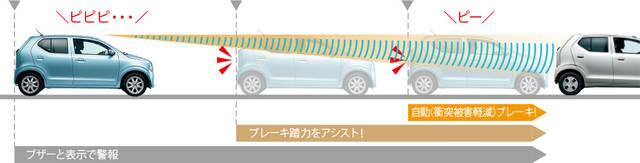 アルト 安全装備 | スズキ (52670)