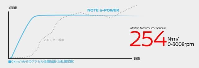 日産:ノート [ NOTE ] 電気自動車 (e-POWER) | 走行性能 (53728)