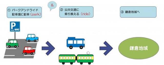 鎌倉市/パークアンドライド (53885)