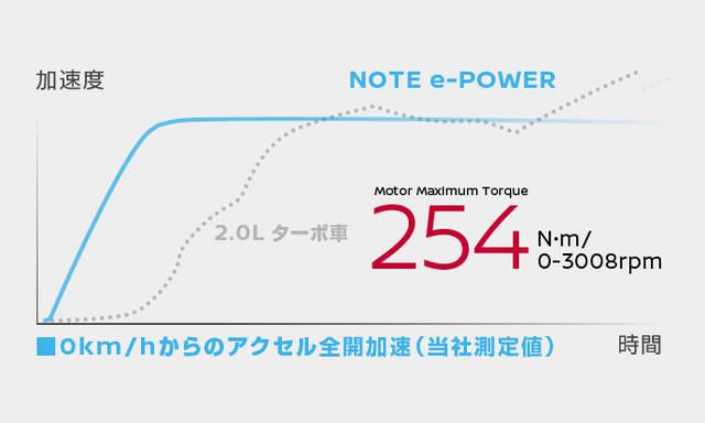 日産:ノート [ NOTE ] 電気自動車 (e-POWER) | 走行性能 (59298)