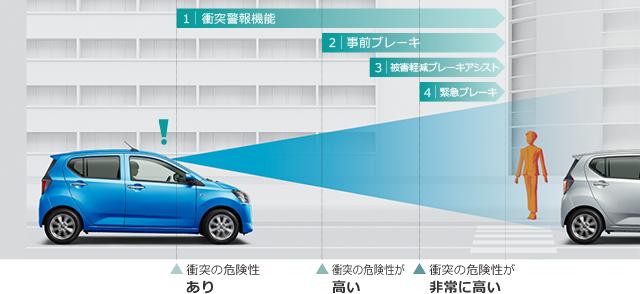 トヨタ ピクシス エポック | 安全装備 | トヨタ自動車WEBサイト (59936)