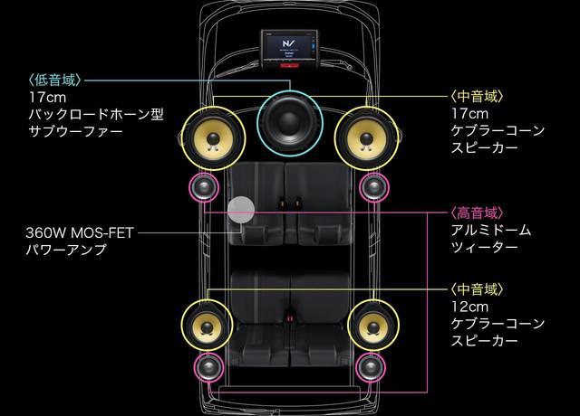 サウンドマッピングシステム|インテリア|N-BOX SLASH|Honda (60066)