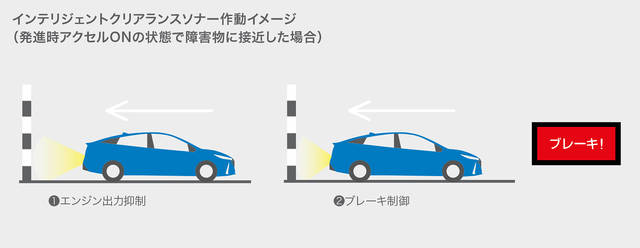 トヨタ プリウスPHV | 安全性能 | トヨタ自動車WEBサイト (60470)