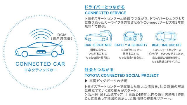 トヨタ プリウスPHV | ユーティリティ | コネクティッドサービス | トヨタ自動車WEBサイト (60473)