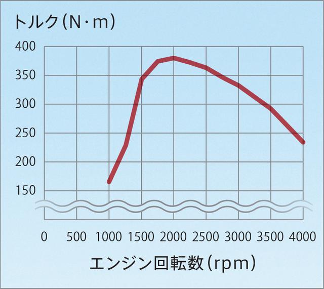 走行性能 | 性能・特長 | エクリプス クロス | 乗用車 | カーラインアップ | MITSUBISHI MOTORS JAPAN (62353)