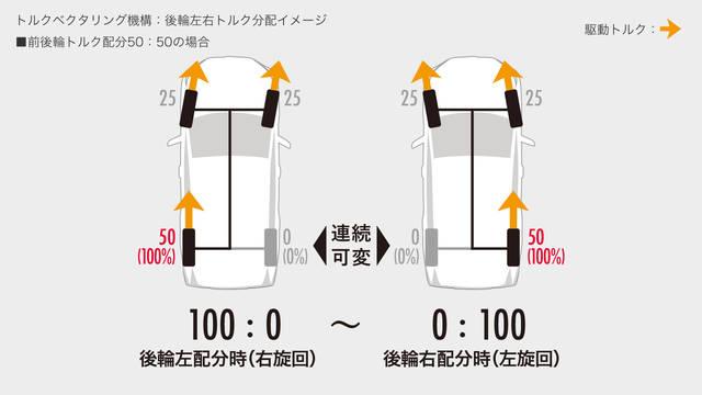 トヨタ RAV4 | 燃費・走行性能 | トヨタ自動車WEBサイト (63125)