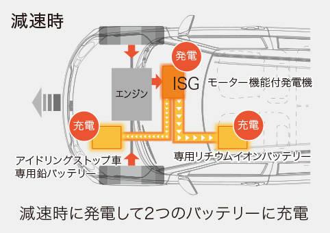 イグニス 走行・環境性能 | スズキ (63707)