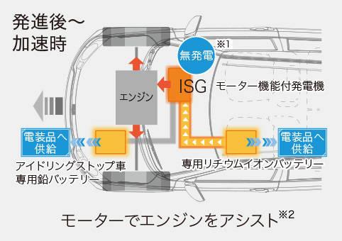 イグニス 走行・環境性能 | スズキ (63708)