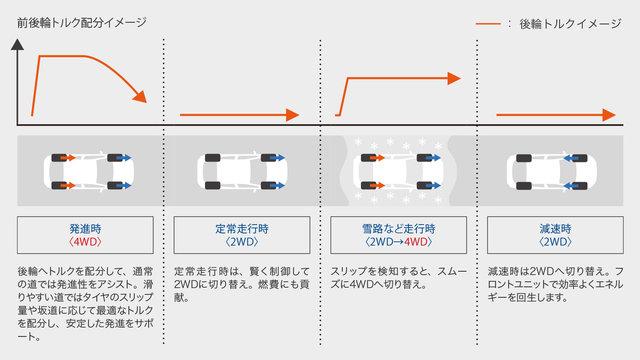 トヨタ カムリ | 燃費・走行性能 | トヨタ自動車WEBサイト (67071)