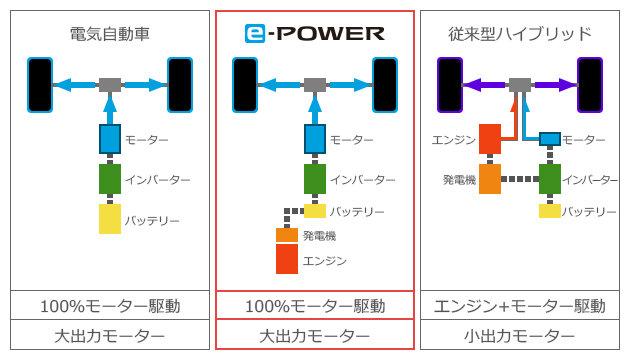 「e-POWER」のしくみ