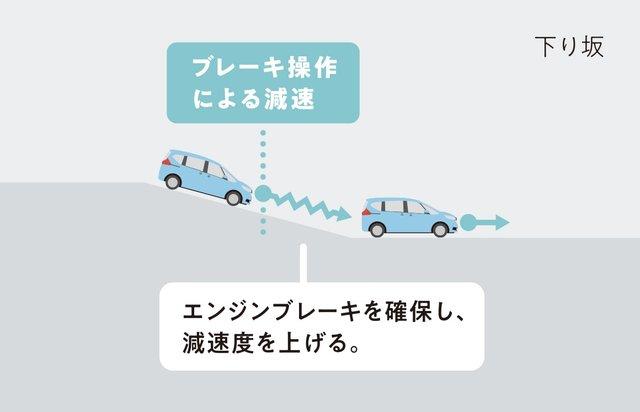 ブレーキ操作ステップダウンシフト制御