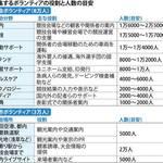 【悲報】東京オリンピックで募集するボランティアの労働条件が酷すぎると話題に