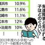 【悲報】小学1年生の10%以上が発達障害だったことが判明!