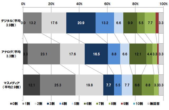 上場企業のマーケティング予算の配分は、デジタル>アナロ...
