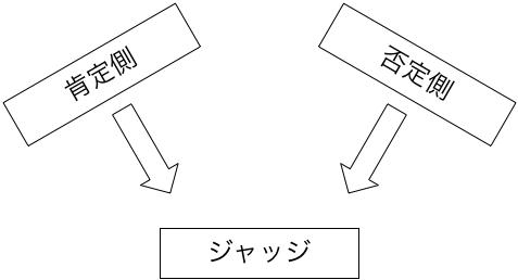 教育ディベートとは | 日本ディベート協会