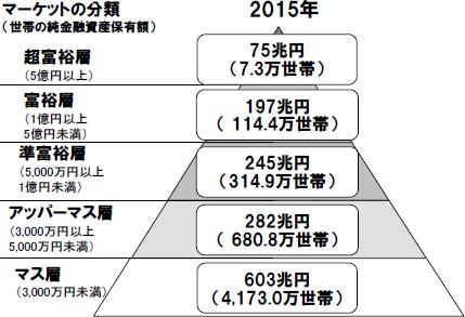 日本の富裕層は122万世帯、純金融資産総額は272兆円...