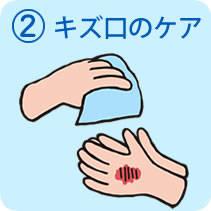 湿潤療法(モイストヒーリング)-東洋化学株式会社 (3147)