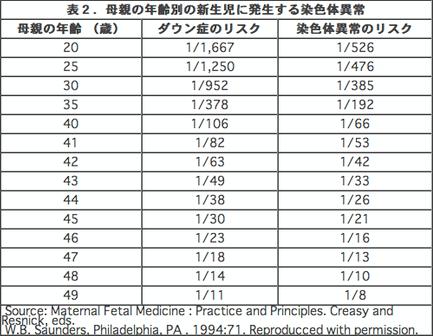ダウン症出産の確率 年齢別グラフ | ダウン症Life (8384)