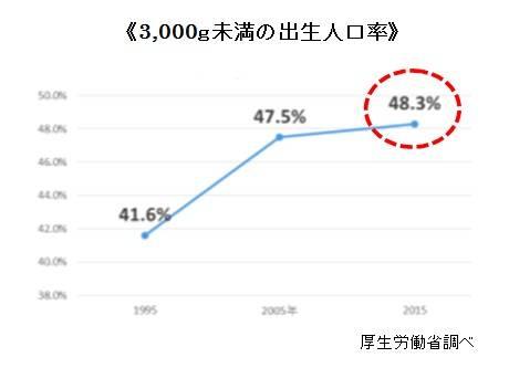 ≪3,000g未満の出生人口率≫