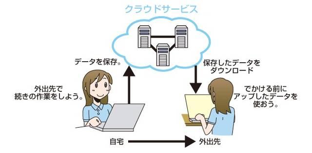 クラウドサービスとは?|インターネットを使ったサービス|基礎知識|国民のための情報セキュリティサイト (11033)