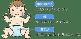赤ちゃんの肌を守って育てる「基肌育のススメ」   低刺激スキンケア基礎化粧品のナチュラルサイエンス (14310)