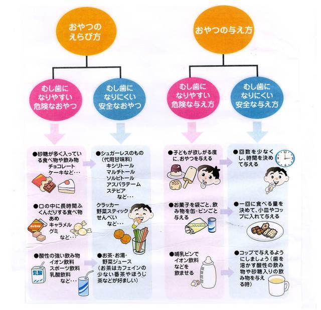 たかやま歯科|岡山県津山市の歯科医院|子供の間食(^o^) (16609)
