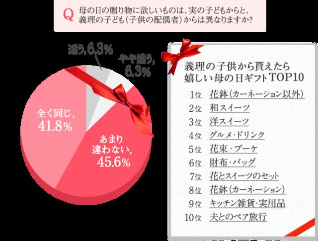 【楽天市場】母の日ギフト・プレゼント特集2017 母の日調査 (23575)