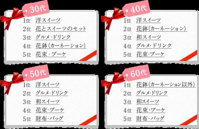 【楽天市場】母の日ギフト・プレゼント特集2017|母の日調査 (23577)