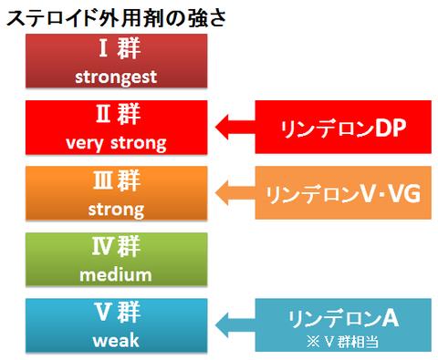 ステロイド外用剤の『リンデロン』、DP・V・VG・Aの違いは?~4種の強さと使い分け  :  お薬Q&A ~Fizz Drug Information~ (24950)