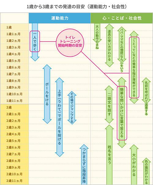 1歳のトイレトレーニング方法~進め方とコツ~|ベネッセ教育情報サイト (30009)