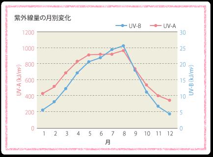 紫外線の基礎知識|KOSEの紫外線(UV)ケア|株式会社コーセー (32872)