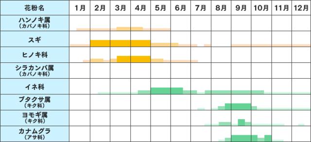 花粉の時期はいつから・いつまで?~花粉カレンダー~|アレルギー専用鼻炎薬 - アレジオン【エスエス製薬】 (64863)
