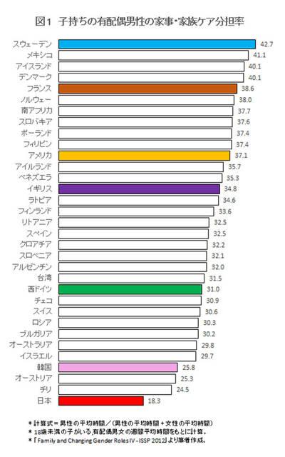 日本は世界一「夫が家事をしない」国 | ワールド | 最新記事 | ニューズウィーク日本版 オフィシャルサイト (71498)