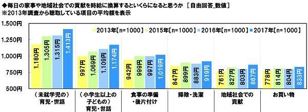 女性の活躍に関する意識調査2017 ソニー生命保険 (98898)