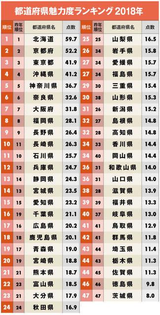 都道府県&市区町村魅力度ランキング2018【完全版】 | DOL特別レポート | ダイヤモンド・オンライン (109134)