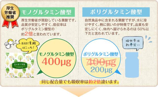 赤ちゃんのために選ぶならBABY葉酸~ママのめぐみ~|美彩 (117926)