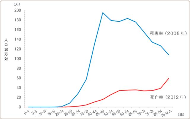<出典>独立行政法人国立がん研究センターがん対策情報センター:地域がん登録全国推計によるがん罹患データ(2008年)、及び人口動態統計によるがん死亡データ(2012年)より作成 (9269)