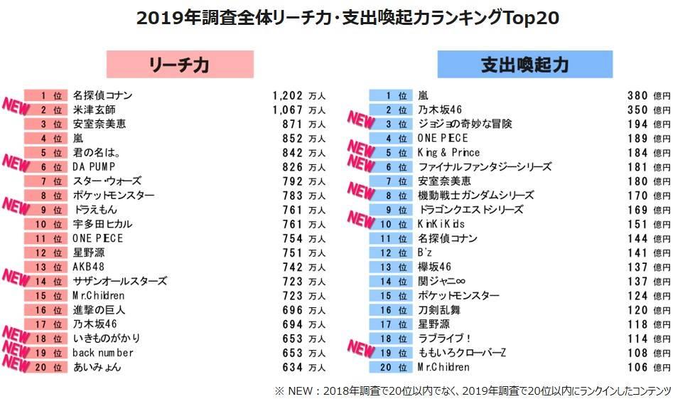 「リーチ力・支出喚起力 2019」コナンと嵐が1位に!米津玄師やKing&Princeら上位に初登場