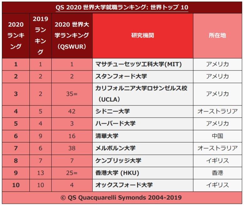 就職に有利な世界の大学トップ500発表!日本トップは東大の23位