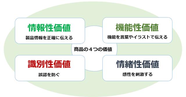 商品の4つの価値の整理