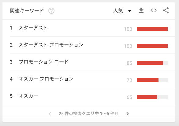 プロモーションの検索キーワード人気ランキング