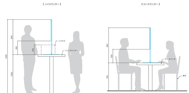 ハイカウンター&ローカウンター イメージ図