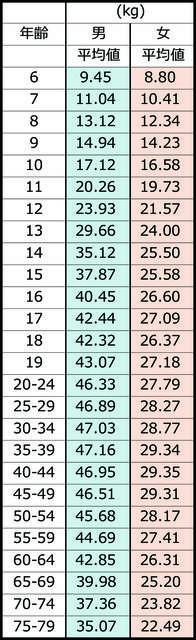 総務省統計局による握力の平均値