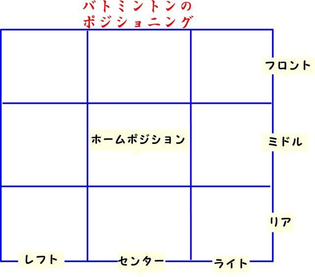 バドミントンのフットワークの練習方法【コツと鍛え方】 | おすすめ情報 ランキングSite (10351)