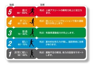 ジョギングとランニングの違いとは?ペダリング技術と心拍数からみる運動強度  (21768)