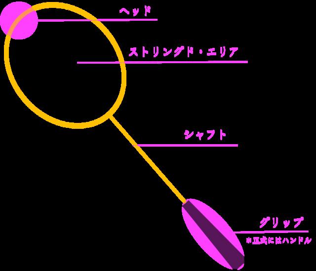 バドミントンラケットの構造