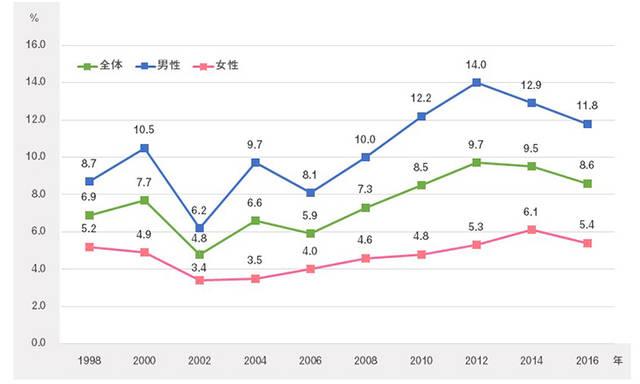 ジョギング・ランニング実施率の推移 | スポーツライフ・データ | 笹川スポーツ財団 (29606)