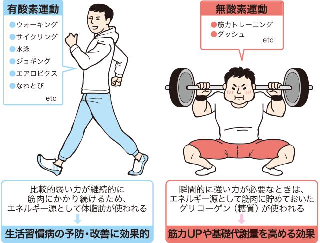 有酸素運動をしよう | 食事・運動 | ファイザー (30230)