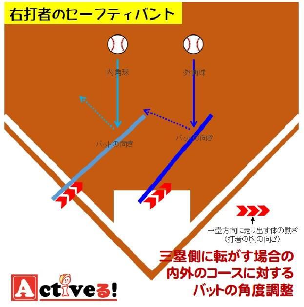右打者は体がボールに近づきながらバント